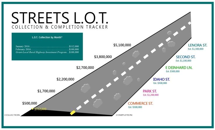 STREET LOT GRAPH 3.23.16.jpg