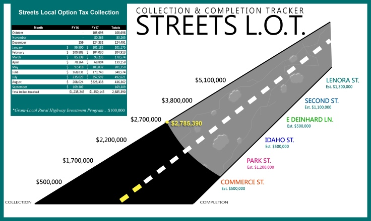 STREET LOT GRAPH Tracker